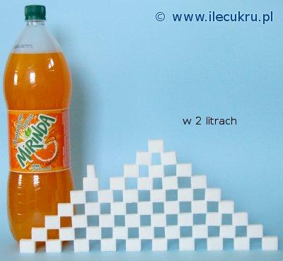 Ile jest cukru w Mirindzie